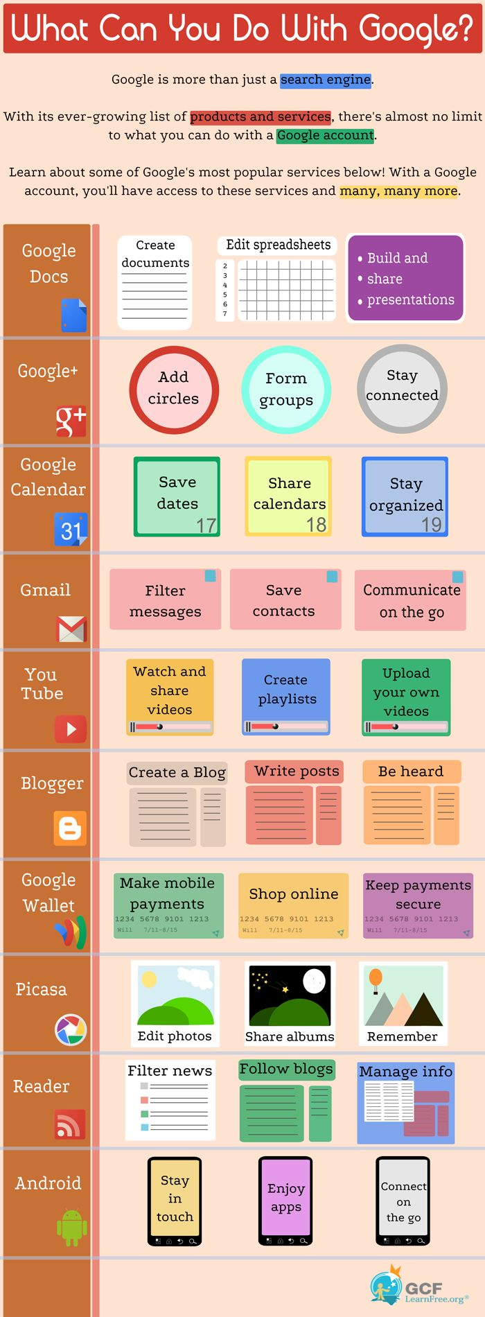 What Can You Do With Google