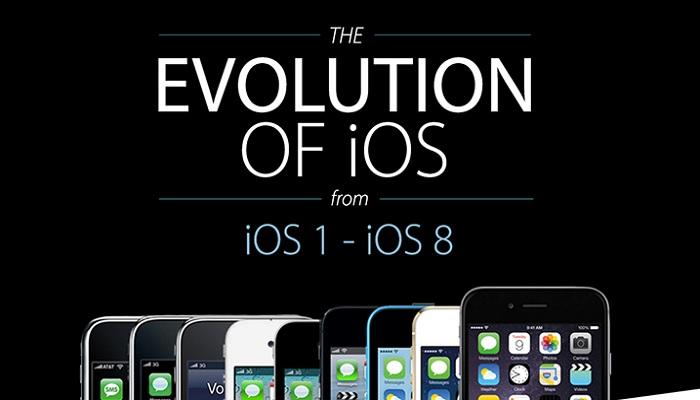 iOS 1 to iOS 8