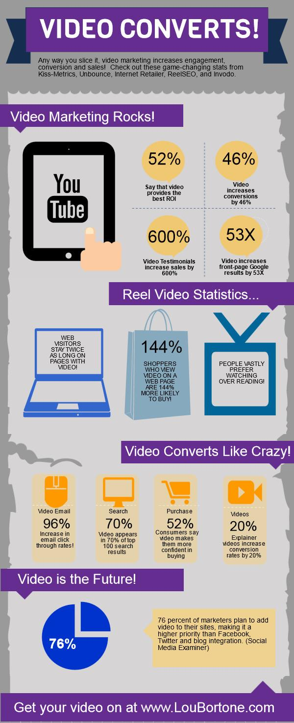 Video Marketing An awesome Inforgraphy on video marketing