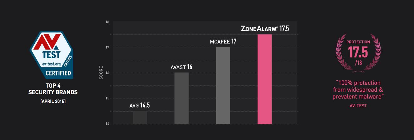 ZoneAlarm top security brands