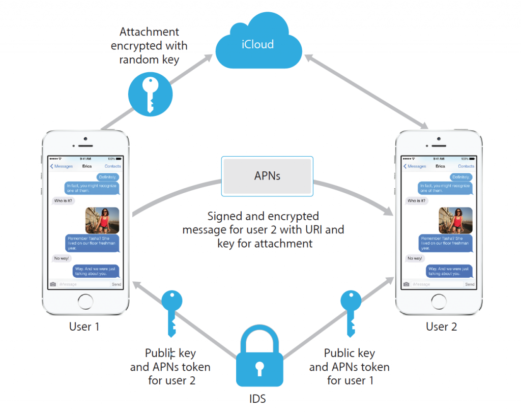 encrypted messaging Download iMessage for PC and Laptop for Free Windows 7,8,10 & Mac