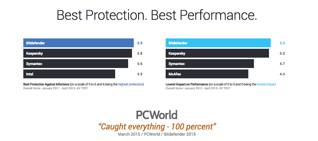 Bitdefender Performance