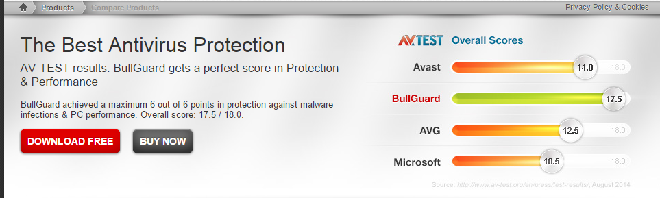 BullGuard Performance score