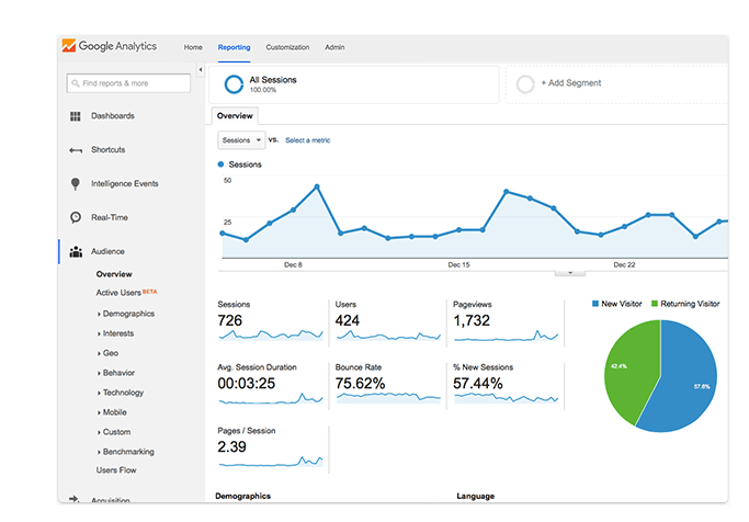 GetResponse Google Analytics