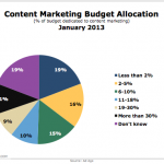Budget Planning Tips for Content Marketers in 2017
