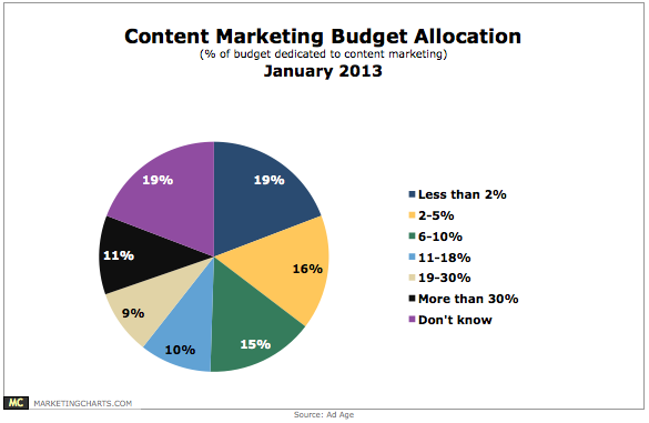 AdAge-Content-Marketing-Budget-Allocation-Jan2013