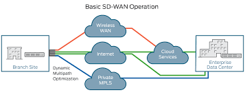 Cloud-Based SD-WAN