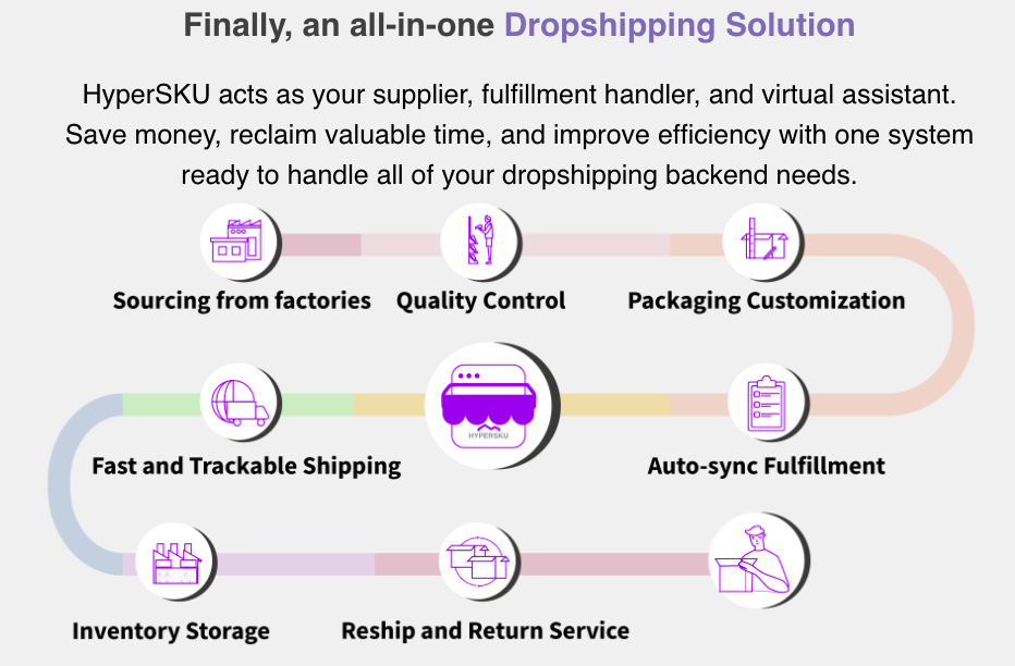 Hypersku Dropshipping Solution