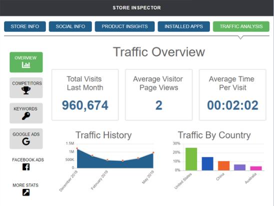 Intelligynce Traffic Analysis