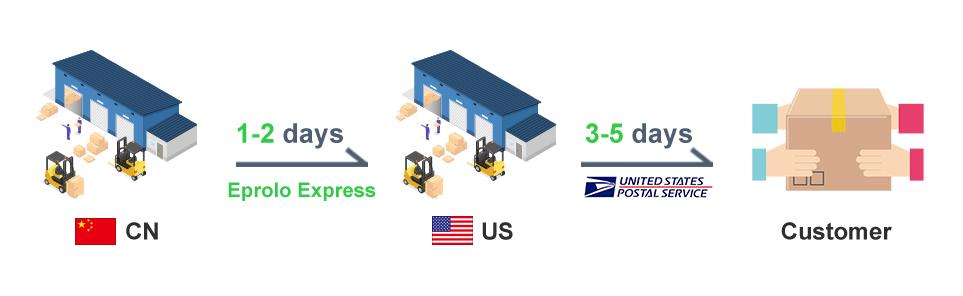 Eprolo Shipping