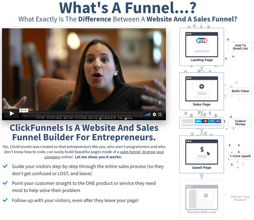 ClickFunnels Website & Sales Funnel Builder
