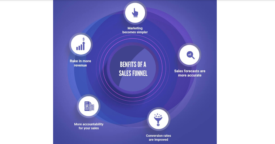 Benefits of a Funnel