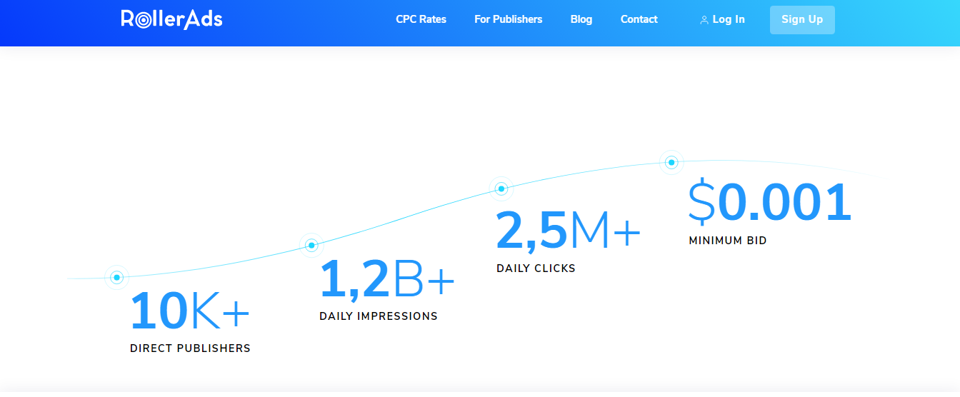 Key Features of RollerAds