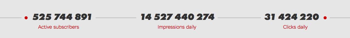 Push House Impressions & Clicks