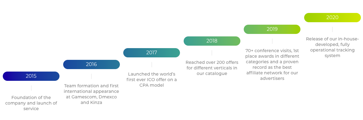 Advendor Progress By Years