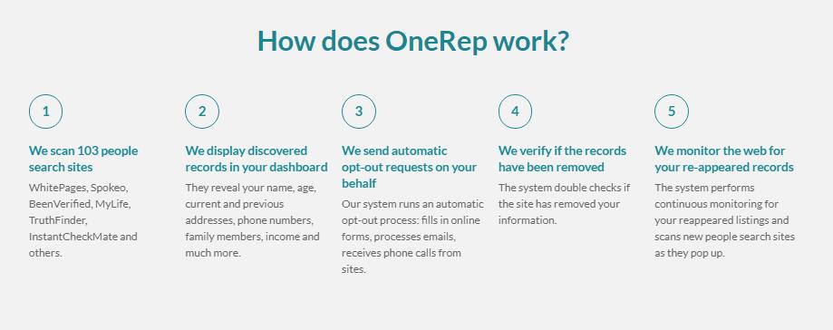 How does OneRep work