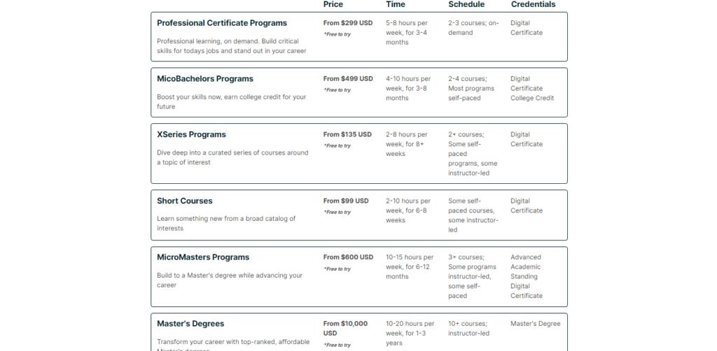 Pricing Plan of EdX