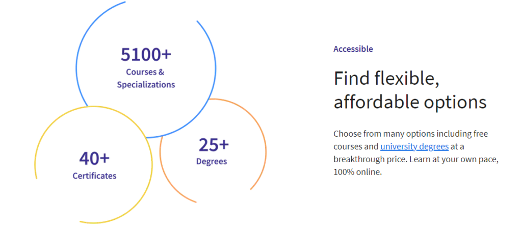 Accessible courses Coursera