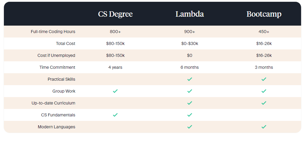 Lambda School Pricing Plans
