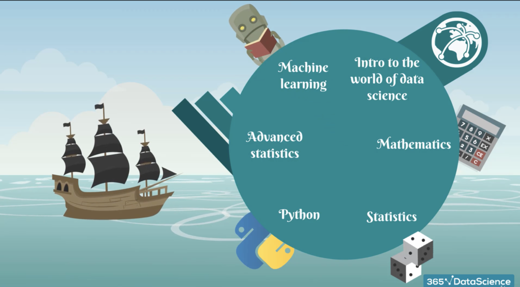The Data Science Course Content By Career 365 on Udemy