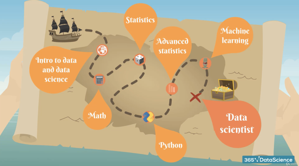 What will You learn in the Udemy Data Science Course