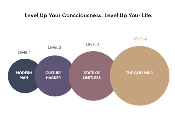 Four level of Consciousness